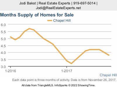 Chapel Hill real estate market update - supply of inventory
