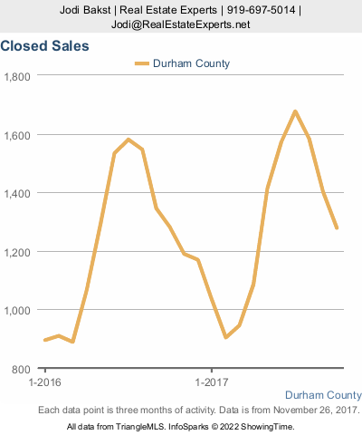 Durham real estate market update - Closed Sales