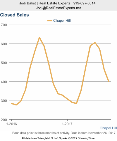Chapel Hill real estate market update - closed sales