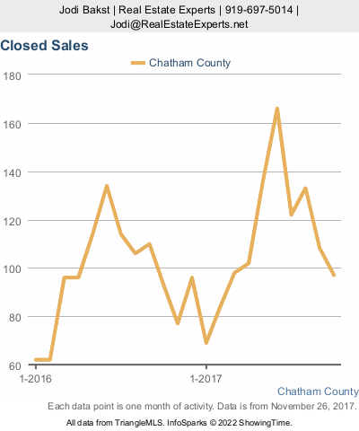 Chatham County real estate market update - closed sales