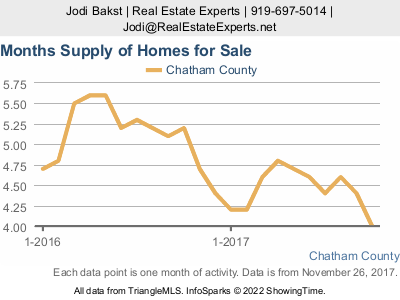 Chatham County real estate market update - supply of inventory
