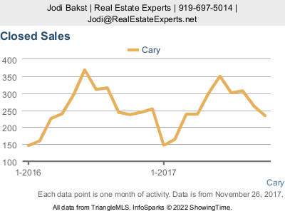 Cary real estate market update - closed sales