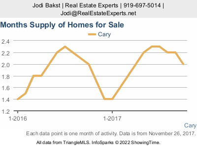 Cary real estate market update - supply of inventory