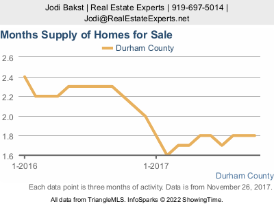 Durham real estate market update - supply of inventory